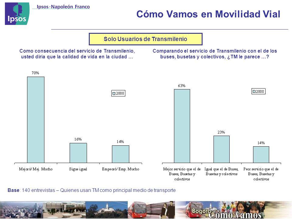 Cómo Vamos en Movilidad Vial Como consecuencia del servicio de Transmilenio, usted diría que la calidad de vida en la ciudad … Comparando el servicio de Transmilenio con el de los buses, busetas y colectivos, ¿TM le parece ….