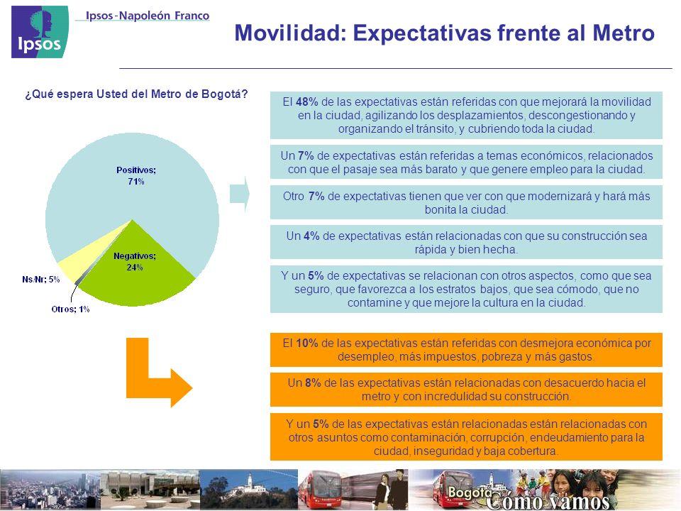 Movilidad: Expectativas frente al Metro ¿Qué espera Usted del Metro de Bogotá.
