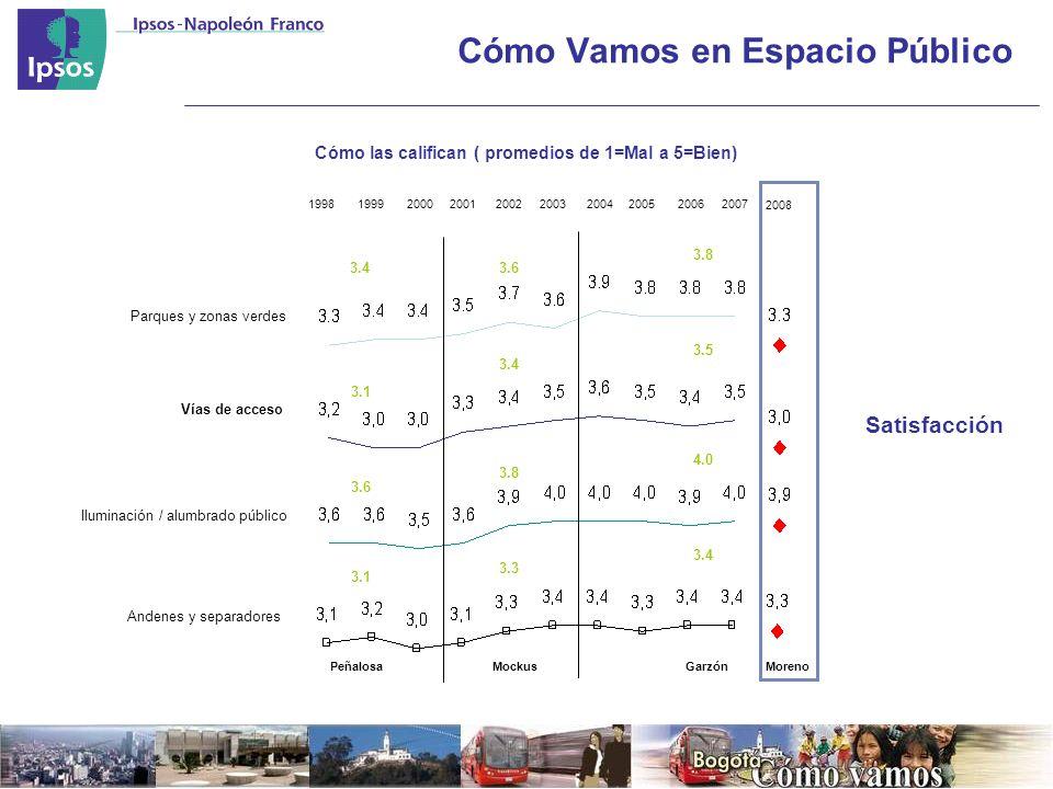 Cómo Vamos en Espacio Público Parques y zonas verdes 1998199920002001200220032004200520062007 Cómo las califican ( promedios de 1=Mal a 5=Bien) Vías de acceso Iluminación / alumbrado público MockusGarzónPeñalosa Andenes y separadores 3.4 3.1 3.6 3.1 3.6 3.4 3.8 3.3 3.8 3.5 4.0 3.4 2008 Satisfacción Moreno