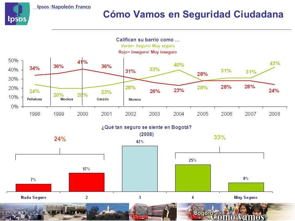 Cómo Vamos en Seguridad Ciudadana MockusGarzónPeñalosa Califican su barrio como … Verde= Seguro/ Muy seguro Rojo= Inseguro/ Muy inseguro ¿Qué tan seguro se siente en Bogotá.
