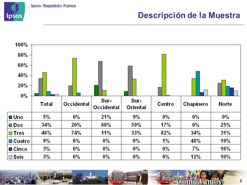 El Alcalde Mayor de Bogotá Razones calificación Gestión Globlal -Calificación 4 y 5- 20082007200620052004 Por que conoce las problemáticas de la ciudad42%28%33%32%28% Por que ha cumplido con lo prometido en su programa de gobierno 23%35%39%24%41% Por eficiente comunicación con la Administración Distrital 19%8%6% Por su liderazgo 17% 10%13%10% Por su capacidad de tomar decisiones oportunas y adecuadas 17%9%14%6%11% Por su autoridad frente a la ciudadanía 13%7%9%4%10% Por su autoridad frente a su equipo de gobierno 13%5%12%3%6% Por la adecuada concertación con la gente 11%15%18%19%17% Porque se ha concentrado en acciones prioritarias 10% 13%9%8% Porque ha sido hábil políticamente en la venta de sus proyectos 10%7%11%3%4% Por la eficiencia técnica de su equipo de gobierno 10%7% 5% Por su buena relación con el nivel nacional de gobierno 10%3%4%2%6% Por su transparencia y honestidad 9%6%15%11%17% Bases503668644763720 No de respuestas por persona2.351,982,221,902,24 Continua …
