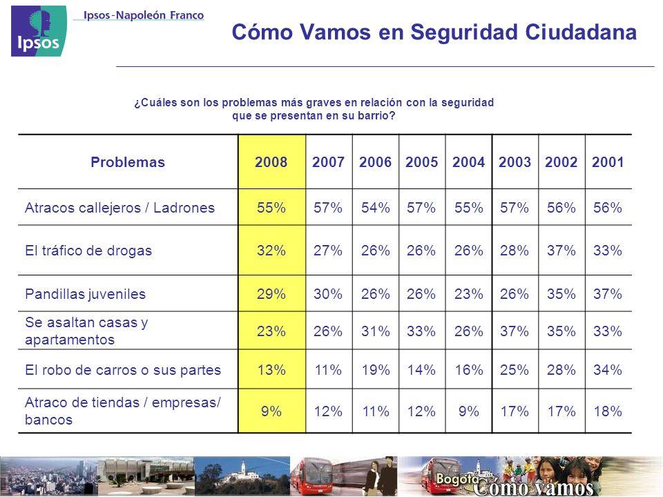 Cómo Vamos en Seguridad Ciudadana Problemas20082007200620052004200320022001 Atracos callejeros / Ladrones55%57%54%57%55%57%56% El tráfico de drogas32%27%26% 28%37%33% Pandillas juveniles29%30%26% 23%26%35%37% Se asaltan casas y apartamentos 23%26%31%33%26%37%35%33% El robo de carros o sus partes13%11%19%14%16%25%28%34% Atraco de tiendas / empresas/ bancos 9%12%11%12%9%17% 18% ¿Cuáles son los problemas más graves en relación con la seguridad que se presentan en su barrio?