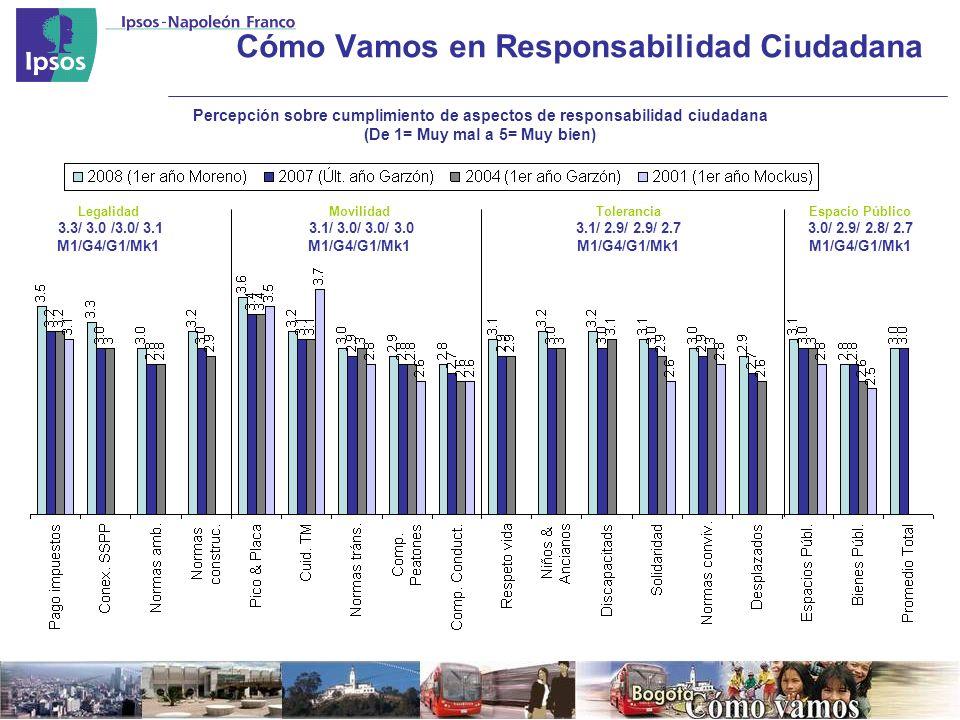 Cómo Vamos en Responsabilidad Ciudadana Percepción sobre cumplimiento de aspectos de responsabilidad ciudadana (De 1= Muy mal a 5= Muy bien) Legalidad 3.3/ 3.0 /3.0/ 3.1 M1/G4/G1/Mk1 Movilidad 3.1/ 3.0/ 3.0/ 3.0 M1/G4/G1/Mk1 Tolerancia 3.1/ 2.9/ 2.9/ 2.7 M1/G4/G1/Mk1 Espacio Público 3.0/ 2.9/ 2.8/ 2.7 M1/G4/G1/Mk1