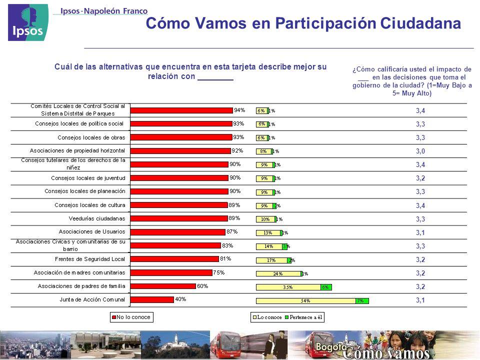 3,4 3,3 3,0 3,4 3,2 3,3 3,4 3,3 3,1 3,3 3,2 3,1 Cuál de las alternativas que encuentra en esta tarjeta describe mejor su relación con ________ ¿Cómo calificaría usted el impacto de ___ en las decisiones que toma el gobierno de la ciudad.
