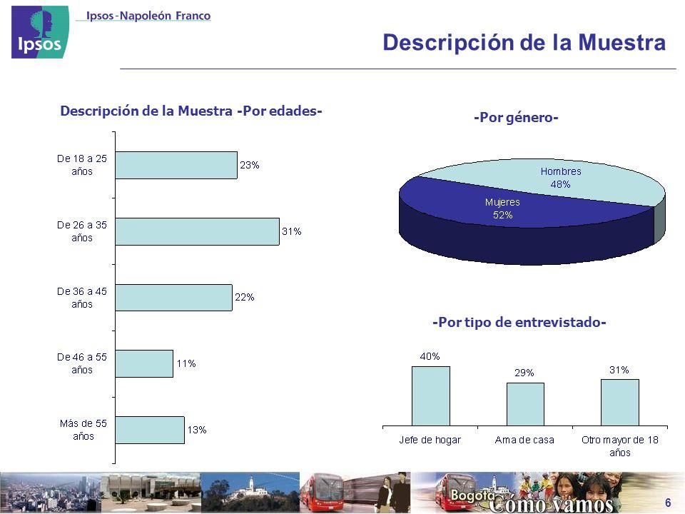 El Alcalde Mayor de Bogotá Razones calificación Gestión Globlal -Calificación 4 y 5- 20082007200620052004 Por su buena relación con los empresarios de la ciudad7%5%4%1%6% Por su buena relación con el Concejo de la ciudad 6%5%2% 5% Tiene buenas ideas para trabajar por Bogotá (Educación / Niños / Ambiente) 4%ND Ha hechos cosas buenas / Buenos proyectos 3%1%ND Por el metro 3%ND Buena imagen / Bien hasta el momento 2%ND Falta darse a conocer más 2%ND Lleva muy poco tiempo / Falta mucho por hacer 1%ND Claridad / Seriedad / Experiencia 1%ND Muchas expectativas 1%ND Esta preocupado por la ciudad 1% ND Falta muchos aspectos por mejorar en la ciudad 1%ND Bases503668644763720 No de respuestas por persona2.351,982,221,902,24