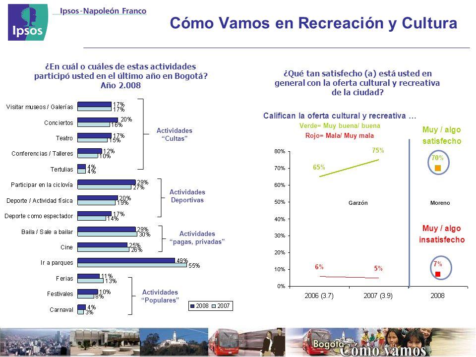 Cómo Vamos en Recreación y Cultura ¿En cuál o cuáles de estas actividades participó usted en el último año en Bogotá.
