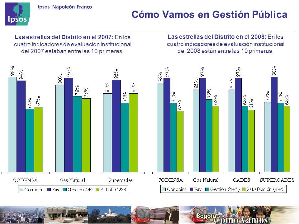 Cómo Vamos en Gestión Pública Las estrellas del Distrito en el 2007: En los cuatro indicadores de evaluación institucional del 2007 estaban entre las 10 primeras.