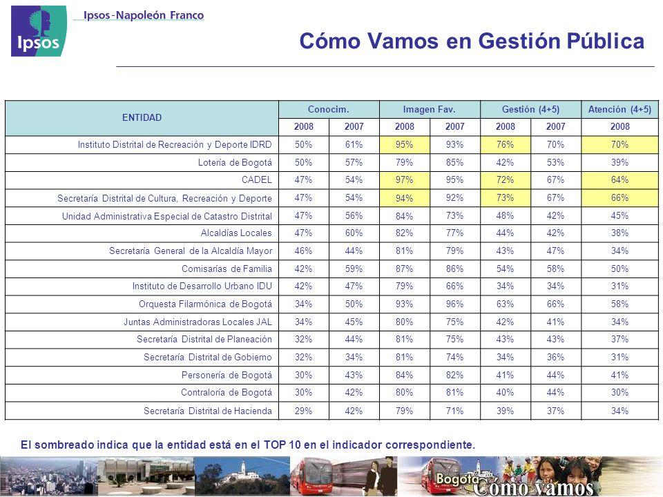 Cómo Vamos en Gestión Pública El sombreado indica que la entidad está en el TOP 10 en el indicador correspondiente.