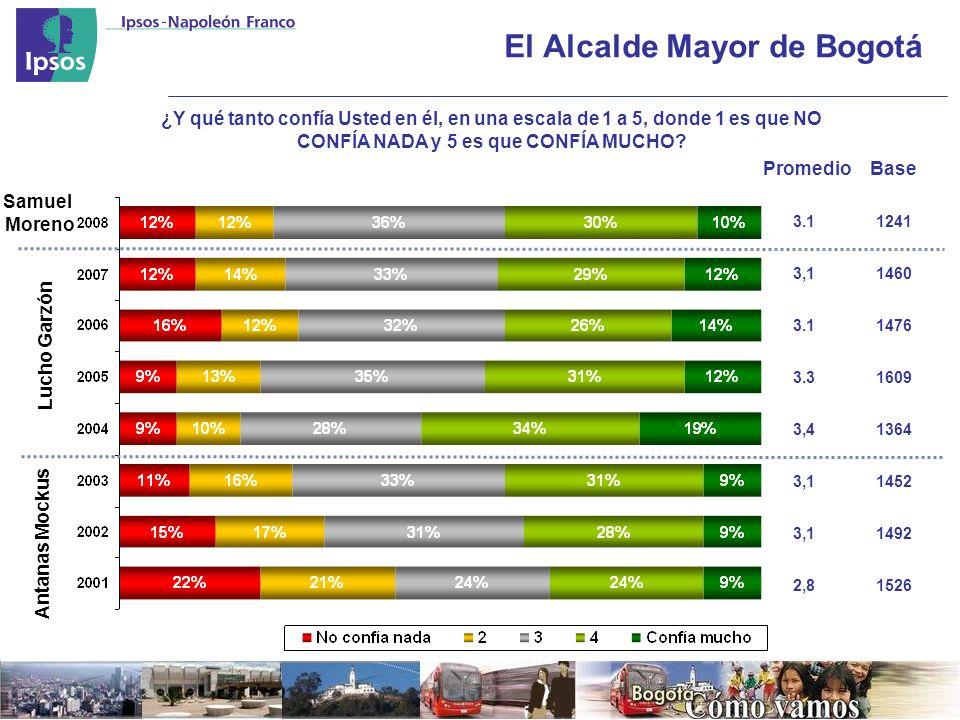 El Alcalde Mayor de Bogotá ¿Y qué tanto confía Usted en él, en una escala de 1 a 5, donde 1 es que NO CONFÍA NADA y 5 es que CONFÍA MUCHO.