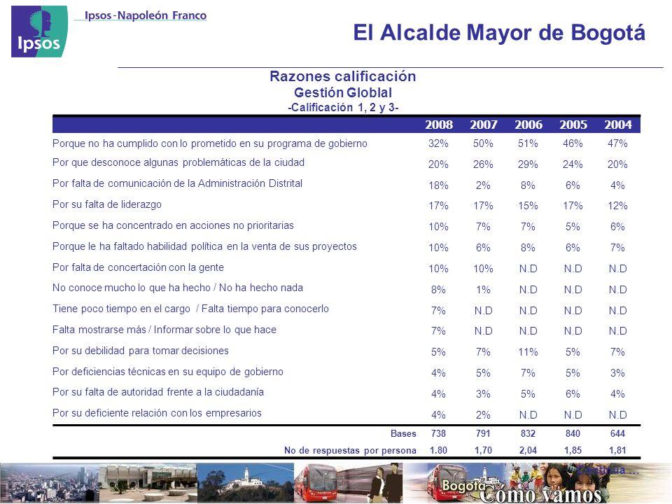 El Alcalde Mayor de Bogotá Razones calificación Gestión Globlal -Calificación 1, 2 y 3- 20082007200620052004 Porque no ha cumplido con lo prometido en su programa de gobierno32%50%51%46%47% Por que desconoce algunas problemáticas de la ciudad 20%26%29%24%20% Por falta de comunicación de la Administración Distrital 18%2%8%6%4% Por su falta de liderazgo 17% 15%17%12% Porque se ha concentrado en acciones no prioritarias 10%7% 5%6% Porque le ha faltado habilidad política en la venta de sus proyectos 10%6%8%6%7% Por falta de concertación con la gente 10% N.D No conoce mucho lo que ha hecho / No ha hecho nada 8%1%N.D Tiene poco tiempo en el cargo / Falta tiempo para conocerlo 7%N.D Falta mostrarse más / Informar sobre lo que hace 7%N.D Por su debilidad para tomar decisiones 5%7%11%5%7% Por deficiencias técnicas en su equipo de gobierno 4%5%7%5%3% Por su falta de autoridad frente a la ciudadanía 4%3%5%6%4% Por su deficiente relación con los empresarios 4%2%N.D Bases738791832840644 No de respuestas por persona1.801,702,041,851,81 Continua …