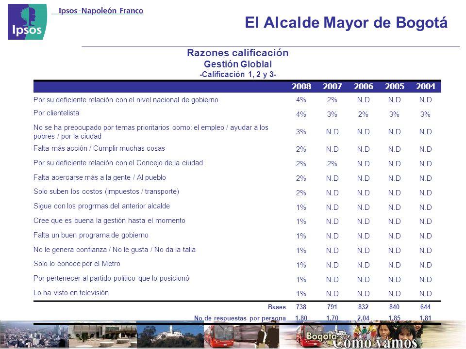 El Alcalde Mayor de Bogotá Razones calificación Gestión Globlal -Calificación 1, 2 y 3- 20082007200620052004 Por su deficiente relación con el nivel nacional de gobierno4%2%N.D Por clientelista 4%3%2%3% No se ha preocupado por temas prioritarios como: el empleo / ayudar a los pobres / por la ciudad 3%N.D Falta más acción / Cumplir muchas cosas 2%N.D Por su deficiente relación con el Concejo de la ciudad 2% N.D Falta acercarse más a la gente / Al pueblo 2%N.D Solo suben los costos (impuestos / transporte) 2%N.D Sigue con los progrmas del anterior alcalde 1%N.D Cree que es buena la gestión hasta el momento 1%N.D Falta un buen programa de gobierno 1%N.D No le genera confianza / No le gusta / No da la talla 1%N.D Solo lo conoce por el Metro 1%N.D Por pertenecer al partido político que lo posicionó 1%N.D Lo ha visto en televisión 1%N.D Bases738791832840644 No de respuestas por persona1.801,702,041,851,81