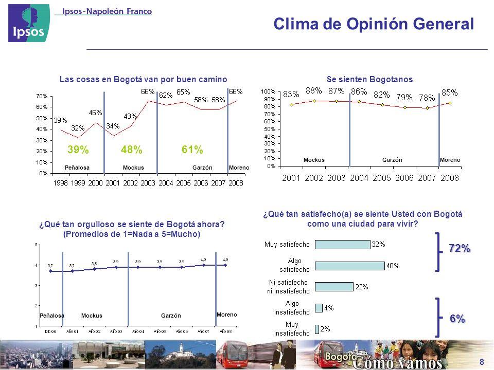 Clima de Opinión General 8 Las cosas en Bogotá van por buen camino PeñalosaMockusGarzón 39%48%61% Se sienten Bogotanos MockusGarzón ¿Qué tan orgulloso se siente de Bogotá ahora.