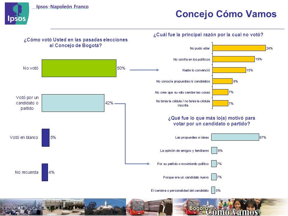 Concejo Cómo Vamos ¿Cómo votó Usted en las pasadas elecciones al Concejo de Bogotá.