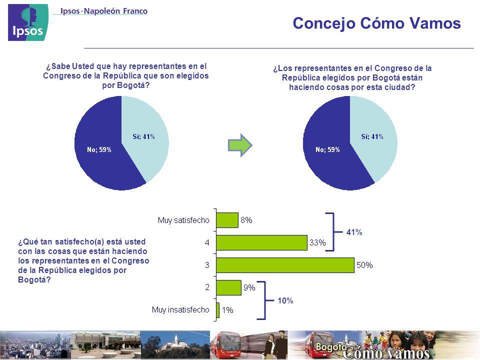 Concejo Cómo Vamos ¿Sabe Usted que hay representantes en el Congreso de la República que son elegidos por Bogotá.