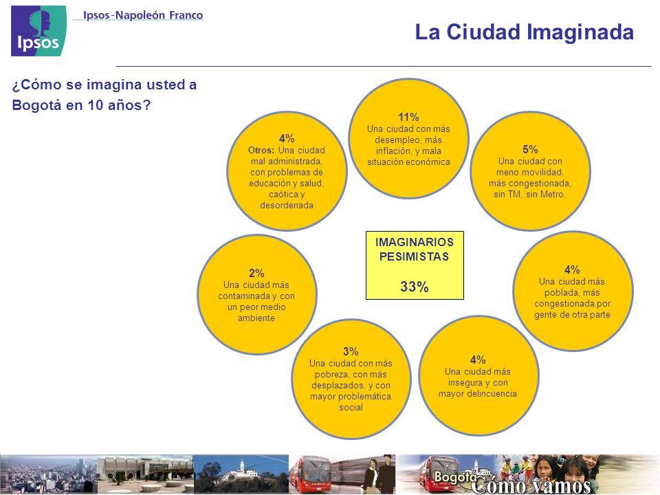 La Ciudad Imaginada IMAGINARIOS PESIMISTAS 33% 4% Otros: Una ciudad mal administrada, con problemas de educación y salud, caótica y desordenada 11% Una ciudad con más desempleo, más inflación, y mala situación económica 5% Una ciudad con meno movilidad, más congestionada, sin TM, sin Metro.