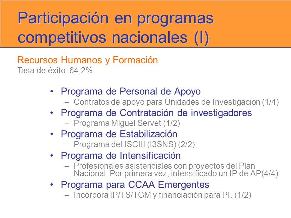 Participación en programas competitivos nacionales (I) Programa de Personal de Apoyo –Contratos de apoyo para Unidades de Investigación (1/4) Programa de Contratación de investigadores –Programa Miguel Servet (1/2) Programa de Estabilización –Programa del ISCIII (I3SNS) (2/2) Programa de Intensificación –Profesionales asistenciales con proyectos del Plan Nacional.