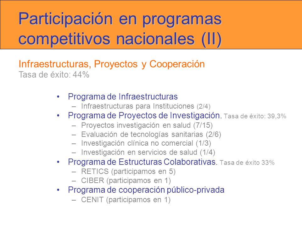 Participación en programas competitivos nacionales (II) Programa de Infraestructuras –Infraestructuras para Instituciones (2/4) Programa de Proyectos de Investigación.