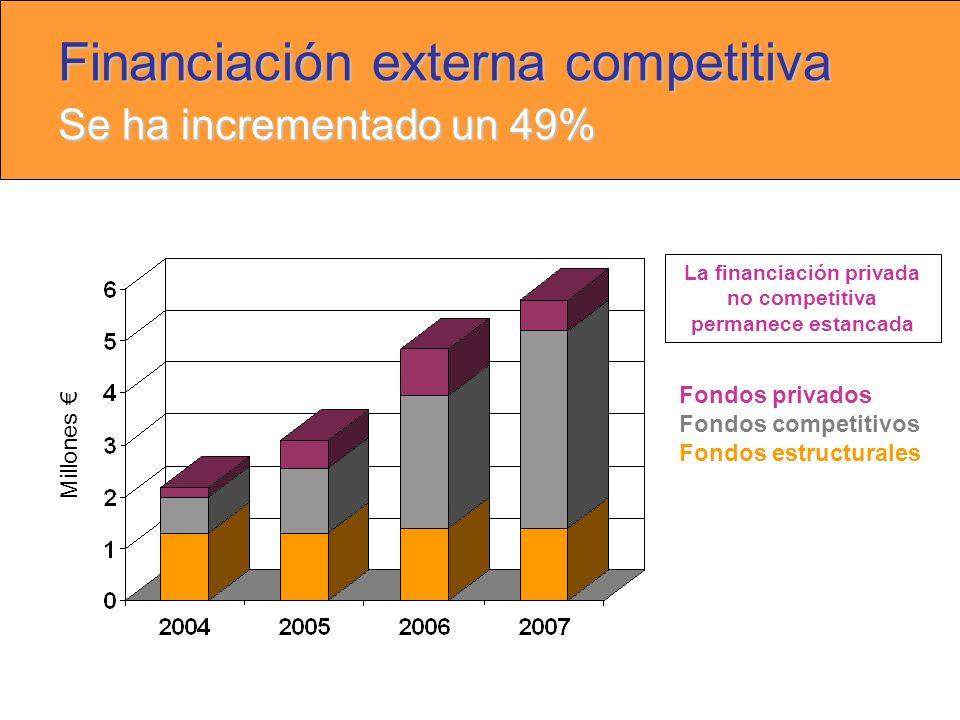 Financiación externa competitiva Se ha incrementado un 49% Millones Fondos privados Fondos competitivos Fondos estructurales La financiación privada no competitiva permanece estancada