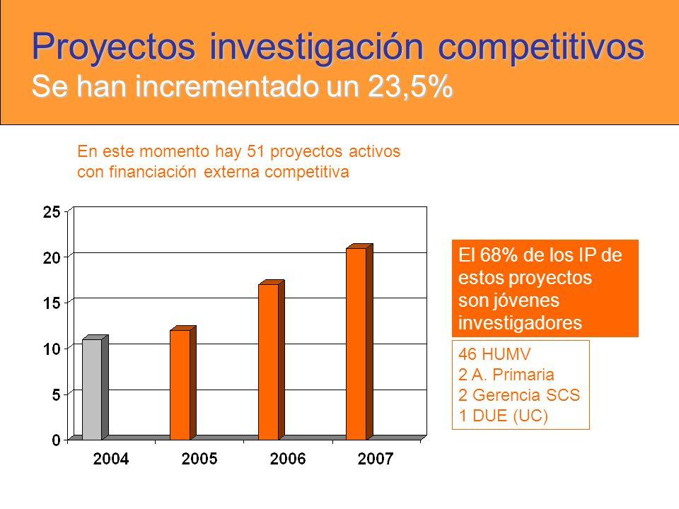 Proyectos investigación competitivos Se han incrementado un 23,5% En este momento hay 51 proyectos activos con financiación externa competitiva El 68% de los IP de estos proyectos son jóvenes investigadores 46 HUMV 2 A.