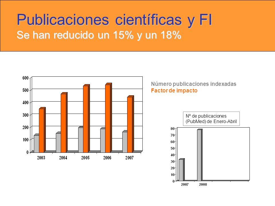 Publicaciones científicas y FI Se han reducido un 15% y un 18% Número publicaciones indexadas Factor de impacto Nº de publicaciones (PubMed) de Enero-Abril