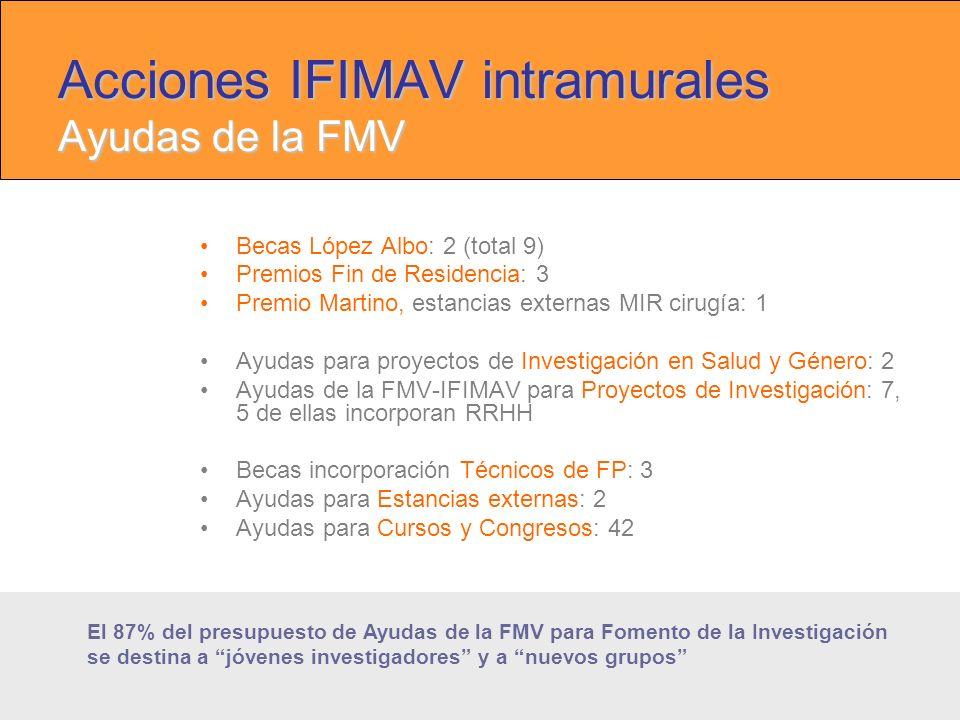 Acciones IFIMAV intramurales Ayudas de la FMV Becas López Albo: 2 (total 9) Premios Fin de Residencia: 3 Premio Martino, estancias externas MIR cirugía: 1 Ayudas para proyectos de Investigación en Salud y Género: 2 Ayudas de la FMV-IFIMAV para Proyectos de Investigación: 7, 5 de ellas incorporan RRHH Becas incorporación Técnicos de FP: 3 Ayudas para Estancias externas: 2 Ayudas para Cursos y Congresos: 42 El 87% del presupuesto de Ayudas de la FMV para Fomento de la Investigación se destina a jóvenes investigadores y a nuevos grupos