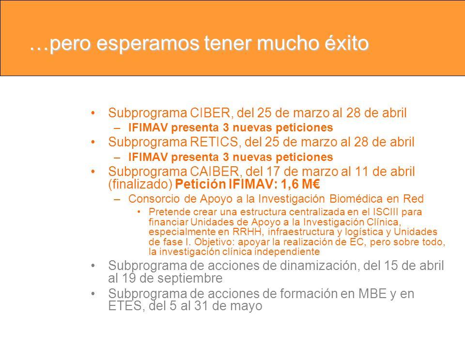 …pero esperamos tener mucho éxito Subprograma CIBER, del 25 de marzo al 28 de abril –IFIMAV presenta 3 nuevas peticiones Subprograma RETICS, del 25 de marzo al 28 de abril –IFIMAV presenta 3 nuevas peticiones Subprograma CAIBER, del 17 de marzo al 11 de abril (finalizado) Petición IFIMAV: 1,6 M –Consorcio de Apoyo a la Investigación Biomédica en Red Pretende crear una estructura centralizada en el ISCIII para financiar Unidades de Apoyo a la Investigación Clínica, especialmente en RRHH, infraestructura y logística y Unidades de fase I.