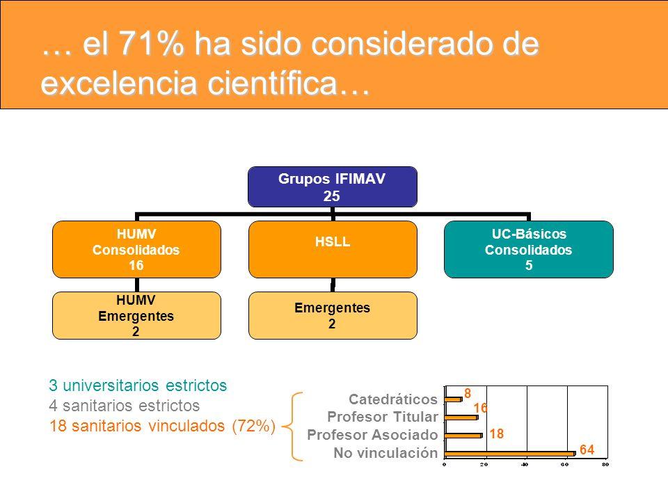 … el 71% ha sido considerado de excelencia científica… Grupos IFIMAV 25 HUMV Consolidados 16 HUMV Emergentes 2 HSLL Emergentes 2 UC-Básicos Consolidados 5 3 universitarios estrictos 4 sanitarios estrictos 18 sanitarios vinculados (72%) Catedráticos Profesor Titular Profesor Asociado No vinculación 8 16 18 64