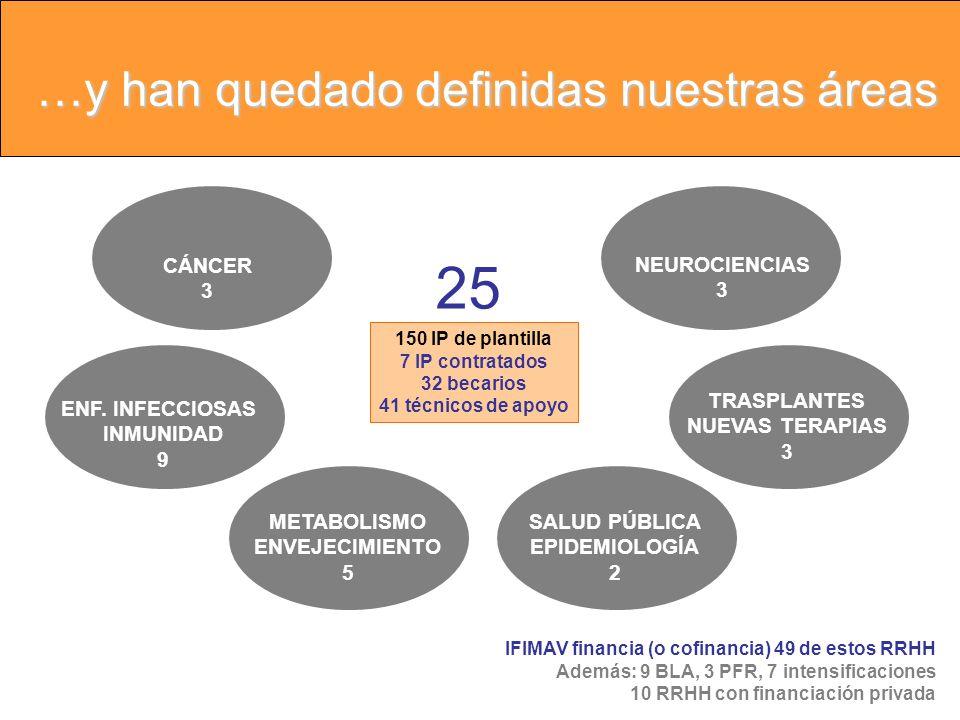 Acciones Formativas IFIMAV Aula Valdecilla 18 Cursos CEMU (Medicina de Urgencias), 353 alumnos 49 Cursos CENDOS (Cirugía Laparoscópica), 307 alumnos 2 Cursos de Metodología de Investigación (licenciados y enfermería), incluye 2 Premios de hasta 6.000 (24 alumnos) 10 Seminarios de investigación IFIMAV 4 Cafés científicos IFIMAV 6 Conferencias 1 Encuentro UIMP