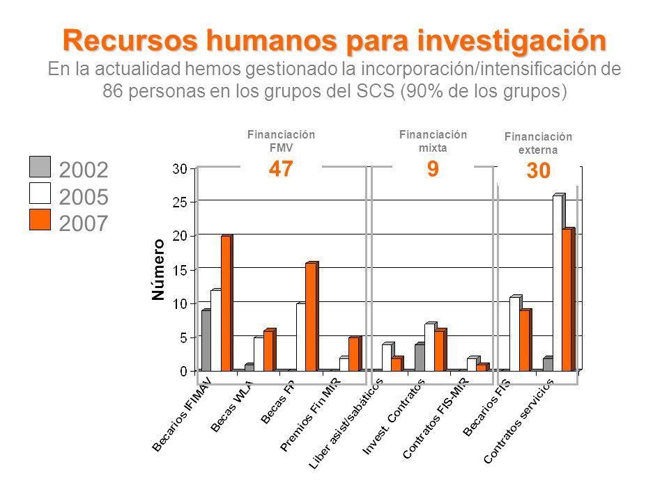 Recursos humanos para investigación Recursos humanos para investigación En la actualidad hemos gestionado la incorporación/intensificación de 86 personas en los grupos del SCS (90% de los grupos) Número Financiación FMV 47 Financiación externa 30 Financiación mixta 9 2002 2005 2007