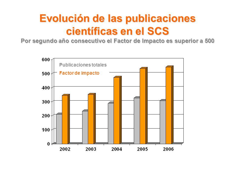 Evolución de las publicaciones científicas en el SCS Por segundo año consecutivo el Factor de Impacto es superior a 500 Publicaciones totales Factor de impacto