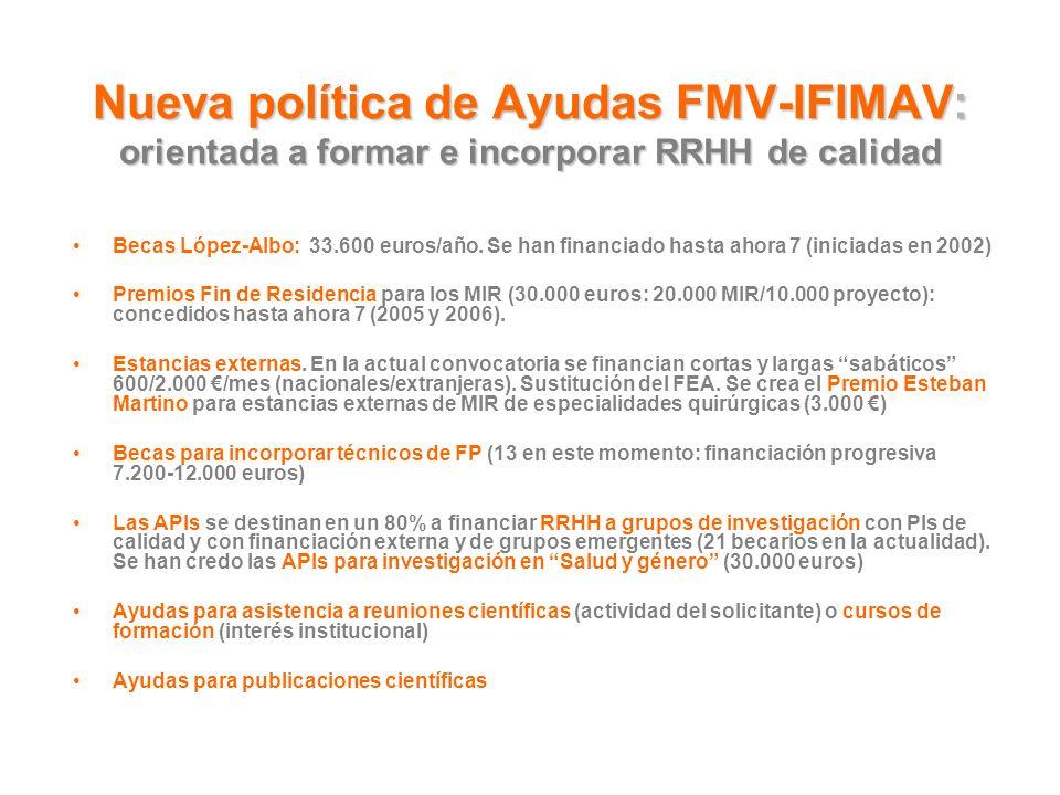 Nueva política de Ayudas FMV-IFIMAV: orientada a formar e incorporar RRHH de calidad Becas López-Albo: 33.600 euros/año. Se han financiado hasta ahora