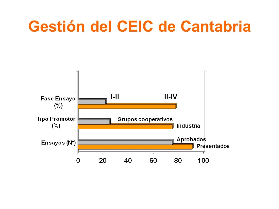 Gestión del CEIC de Cantabria I-IIII-IV Grupos cooperativos Industria Aprobados Presentados