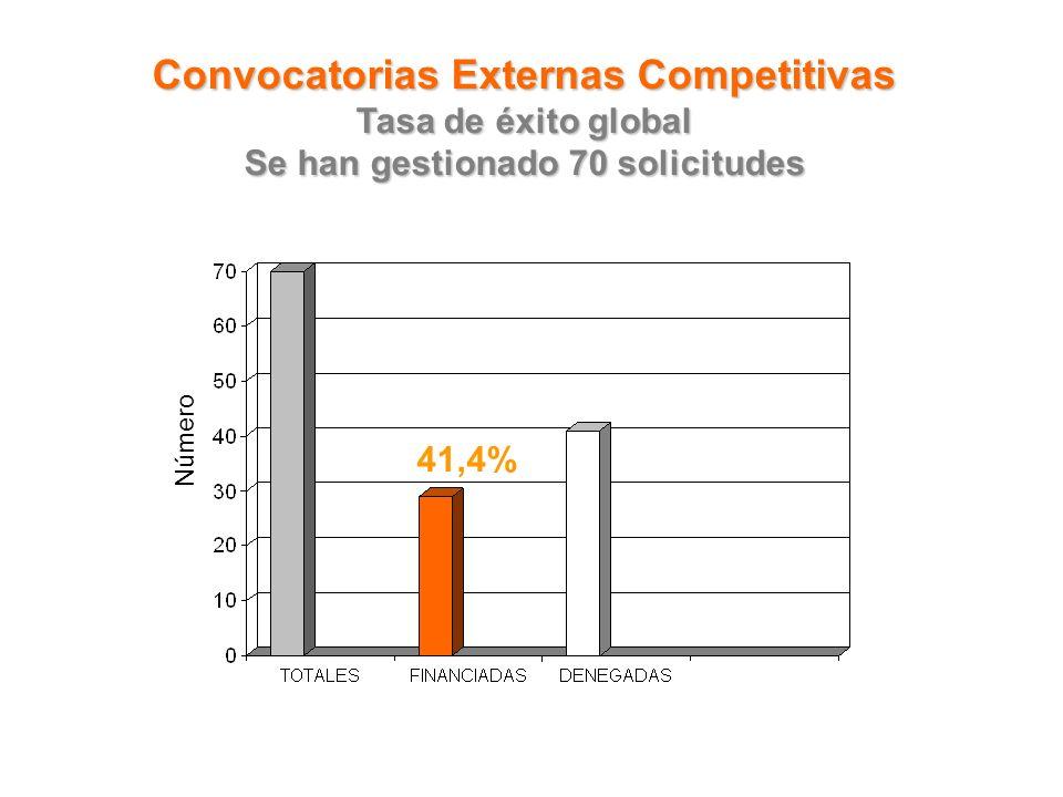 41,4% Convocatorias Externas Competitivas Tasa de éxito global Se han gestionado 70 solicitudes Número