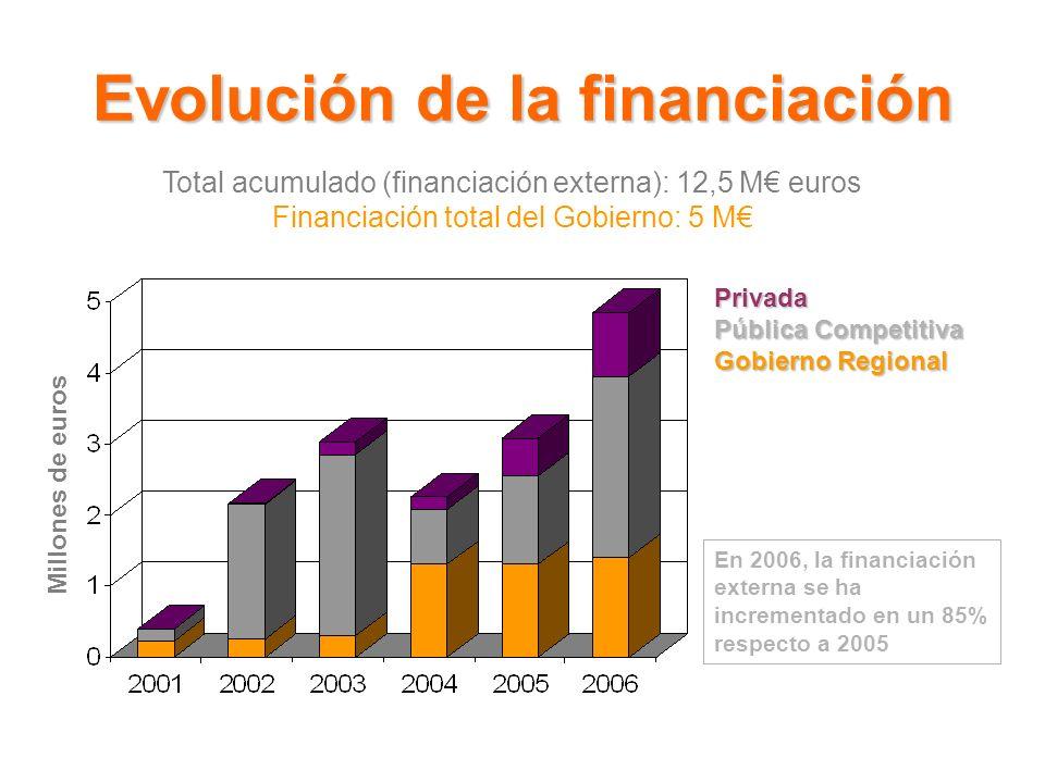 Evolución de la financiación Privada Pública Competitiva Gobierno Regional Millones de euros Total acumulado (financiación externa): 12,5 M euros Financiación total del Gobierno: 5 M En 2006, la financiación externa se ha incrementado en un 85% respecto a 2005