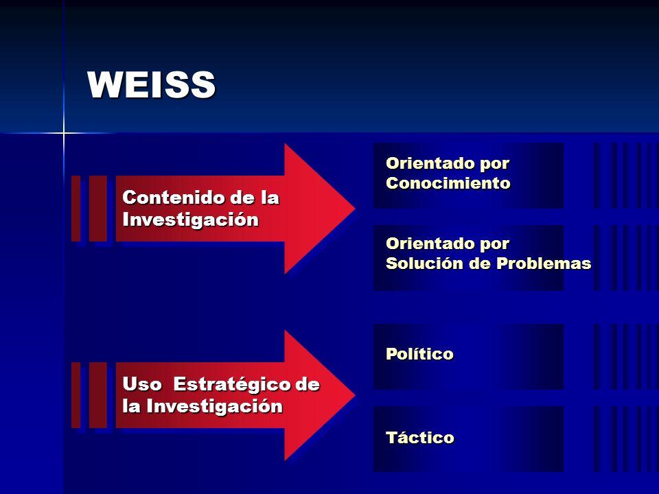 WEISS Contenido de la Investigación Investigación Orientado por Conocimiento Solución de Problemas Político Táctico Uso Estratégico de la Investigació