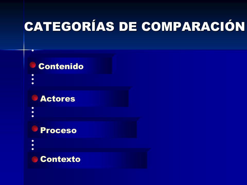 CATEGORÍAS DE COMPARACIÓN Actores Proceso Contexto Contenido