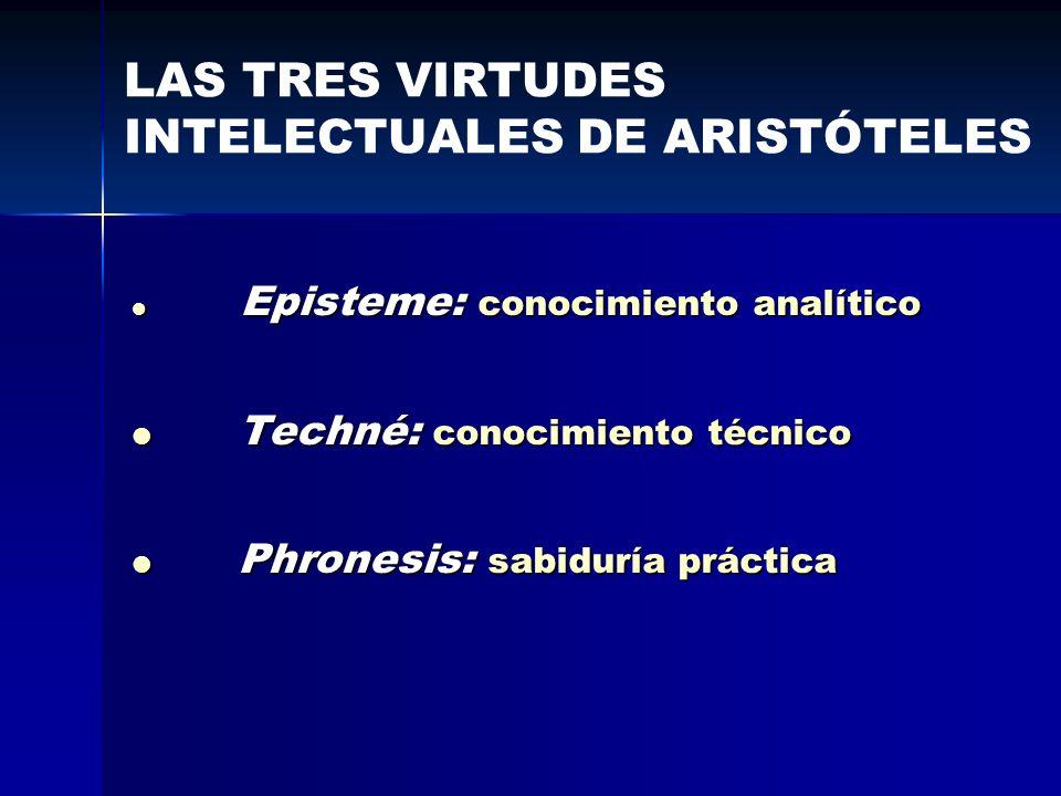 Episteme: conocimiento analítico Episteme: conocimiento analítico Techné: conocimiento técnico Techné: conocimiento técnico Phronesis: sabiduría práct