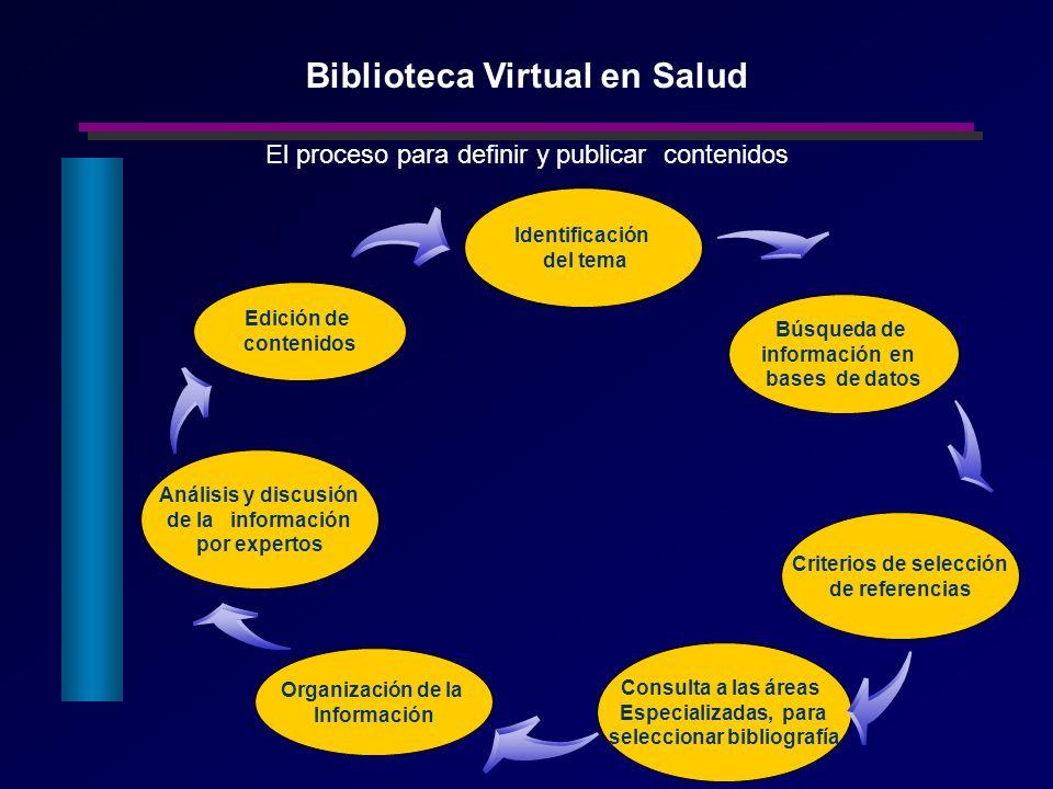 Edición de contenidos Consulta a las áreas Especializadas, para seleccionar bibliografía Criterios de selección de referencias Análisis y discusión de
