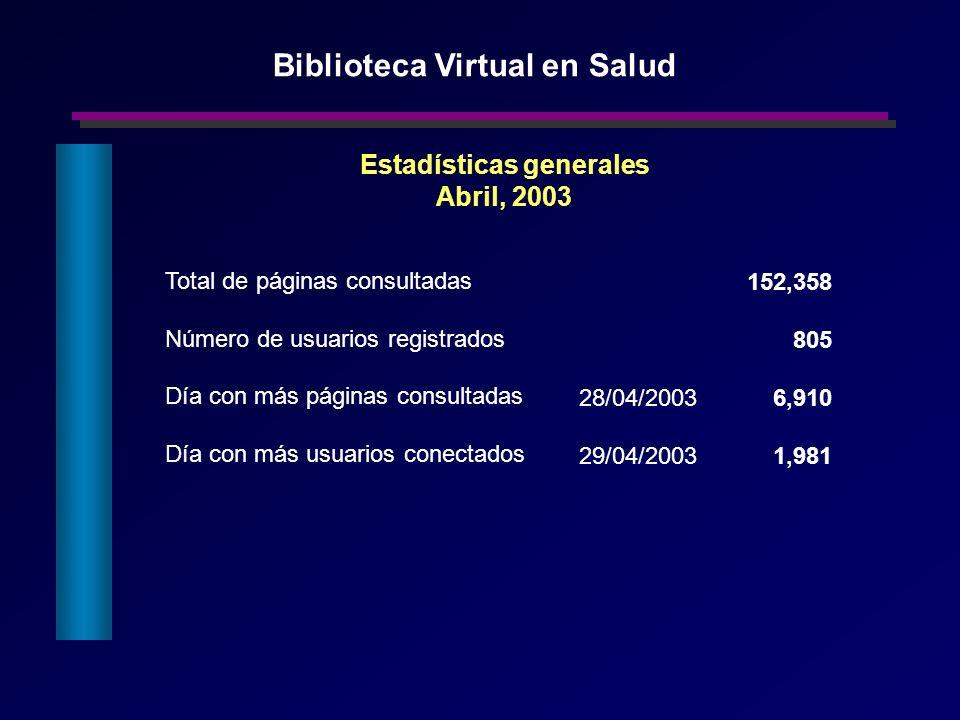 Total de páginas consultadas Número de usuarios registrados Día con más páginas consultadas Día con más usuarios conectados 152,358 805 Estadísticas g