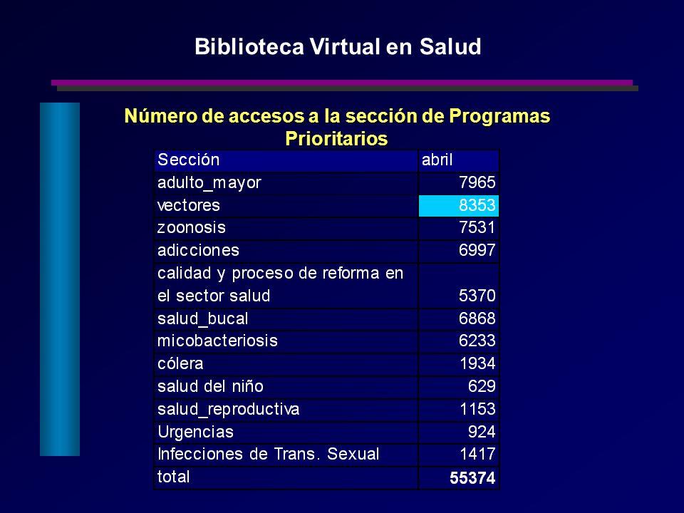 Número de accesos a la sección de Programas Prioritarios Biblioteca Virtual en Salud