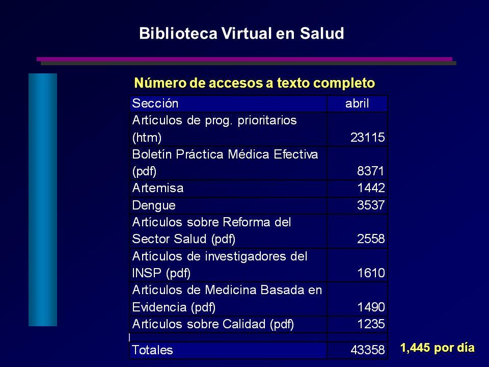 Número de accesos a texto completo Biblioteca Virtual en Salud 1,445 por día