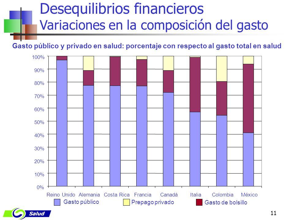 11 Desequilibrios financieros Variaciones en la composición del gasto Gasto público y privado en salud: porcentaje con respecto al gasto total en salu