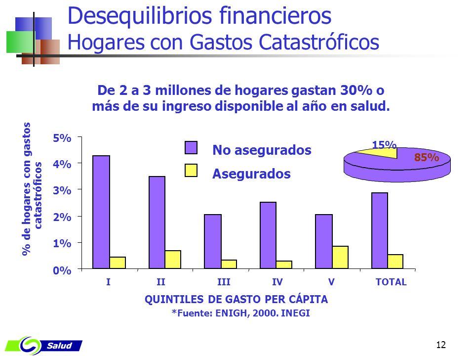 12 Desequilibrios financieros Hogares con Gastos Catastróficos De 2 a 3 millones de hogares gastan 30% o más de su ingreso disponible al año en salud.