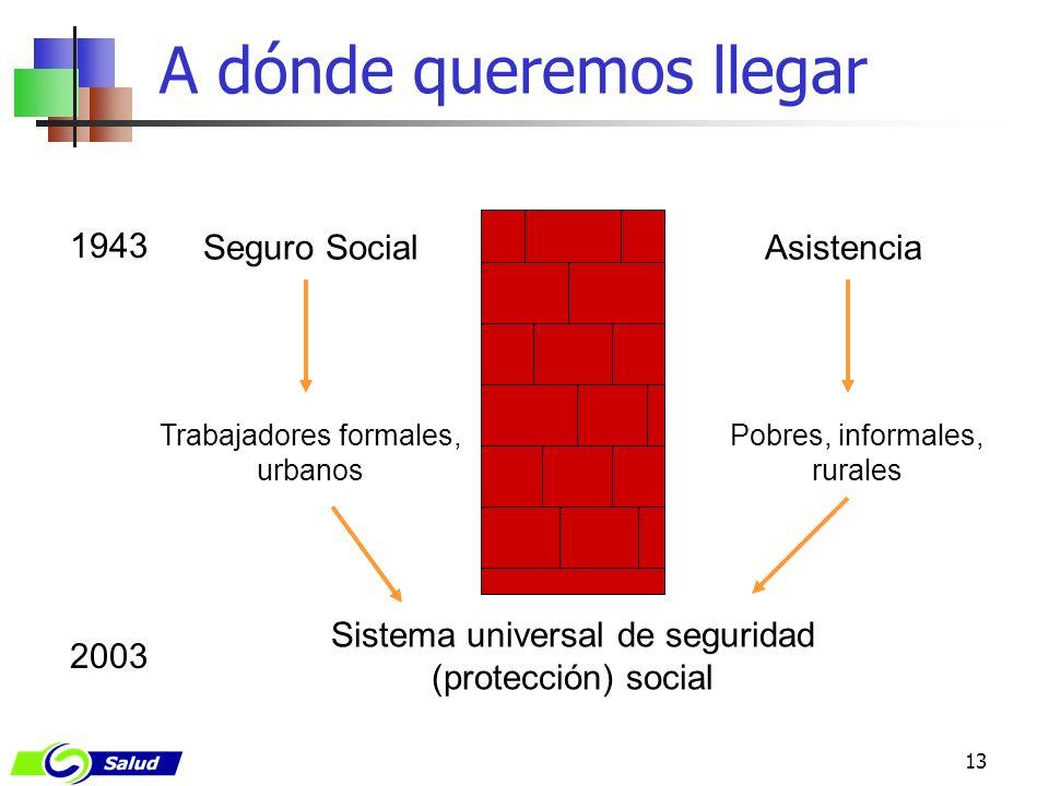 13 A dónde queremos llegar Seguro Social Trabajadores formales, urbanos Asistencia Sistema universal de seguridad (protección) social 2003 Pobres, inf