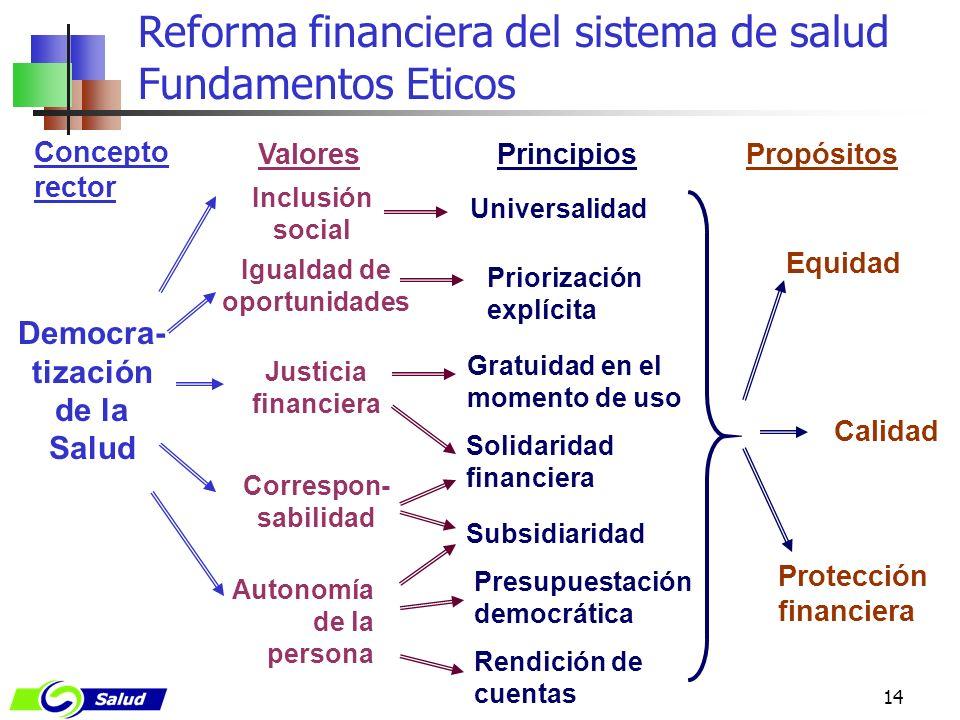 14 Reforma financiera del sistema de salud Fundamentos Eticos Gratuidad en el momento de uso Democra- tización de la Salud Priorización explícita Auto