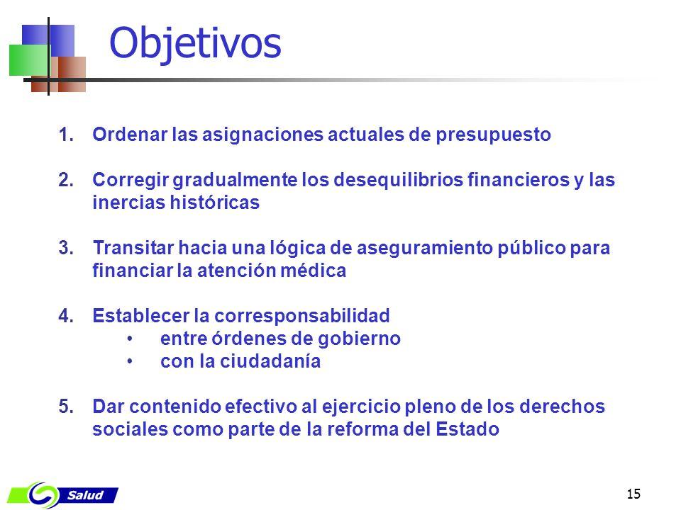 15 Objetivos 1.Ordenar las asignaciones actuales de presupuesto 2.Corregir gradualmente los desequilibrios financieros y las inercias históricas 3.Tra
