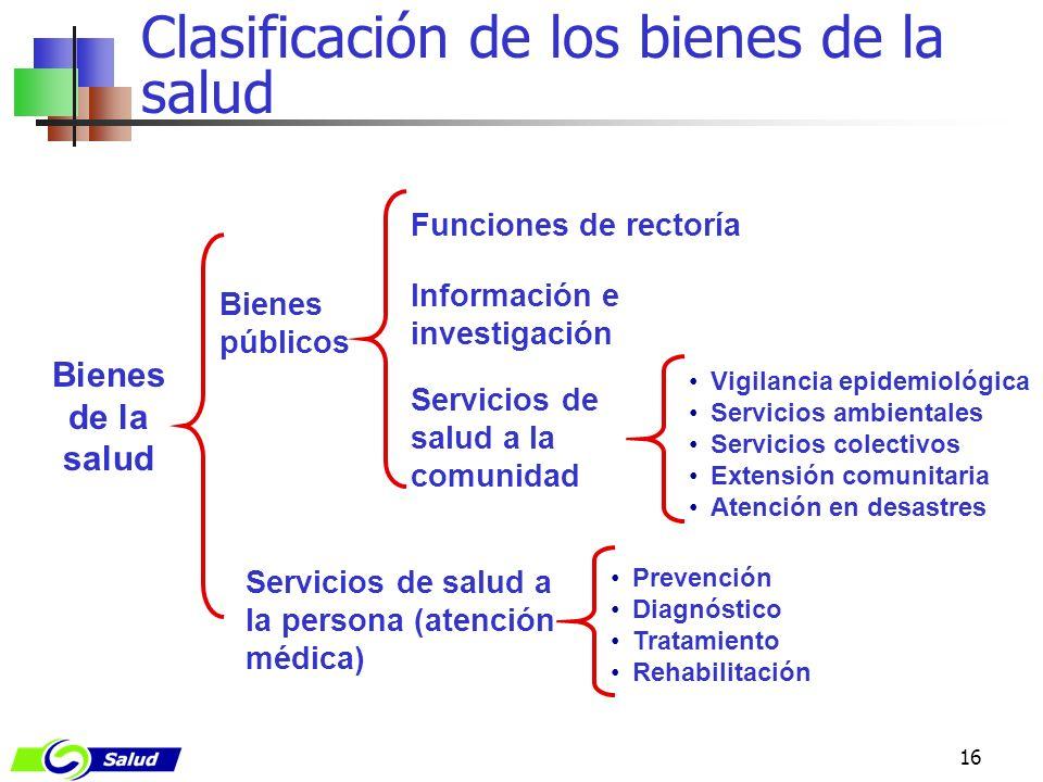 16 Clasificación de los bienes de la salud Servicios de salud a la comunidad Prevención Diagnóstico Tratamiento Rehabilitación Bienes de la salud Info