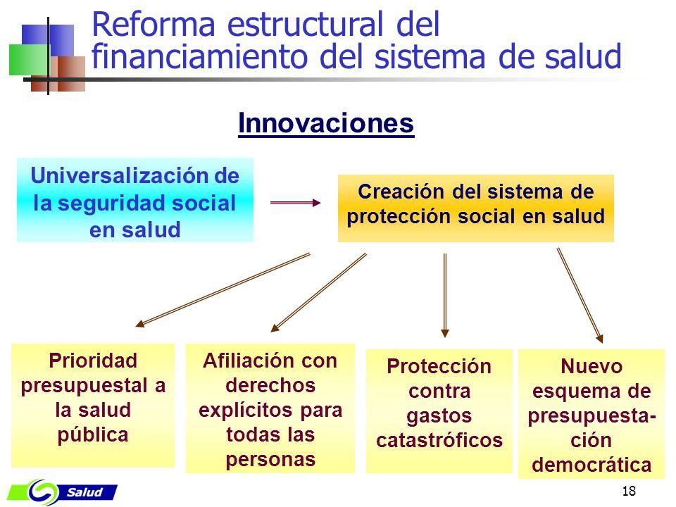 18 Universalización de la seguridad social en salud Protección contra gastos catastróficos Creación del sistema de protección social en salud Innovaci