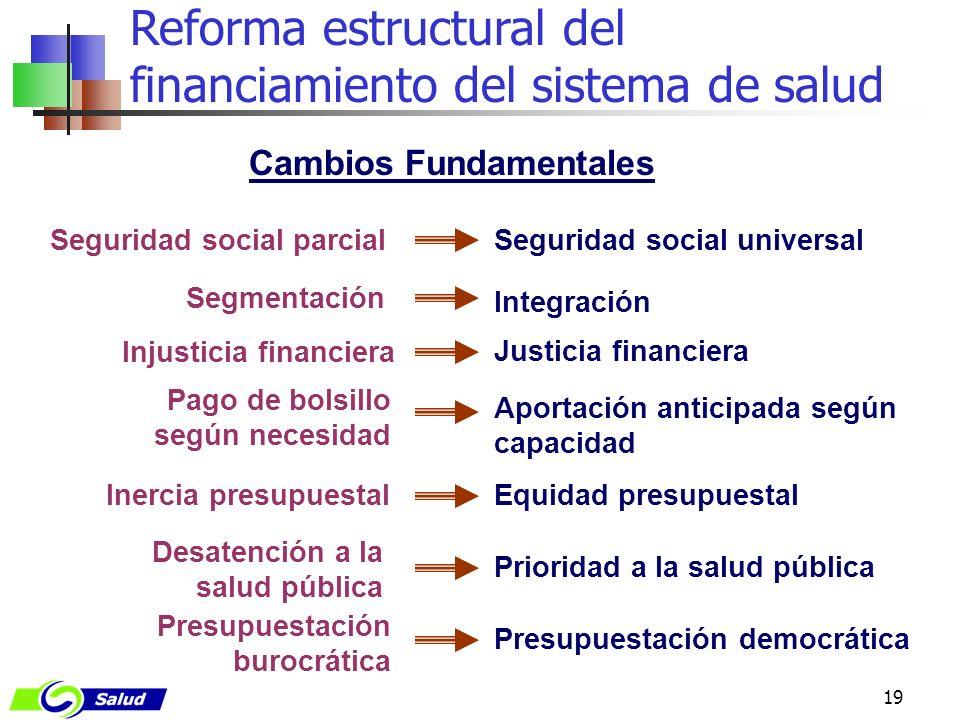 19 Reforma estructural del financiamiento del sistema de salud Justicia financiera Integración Inercia presupuestal Seguridad social universal Cambios