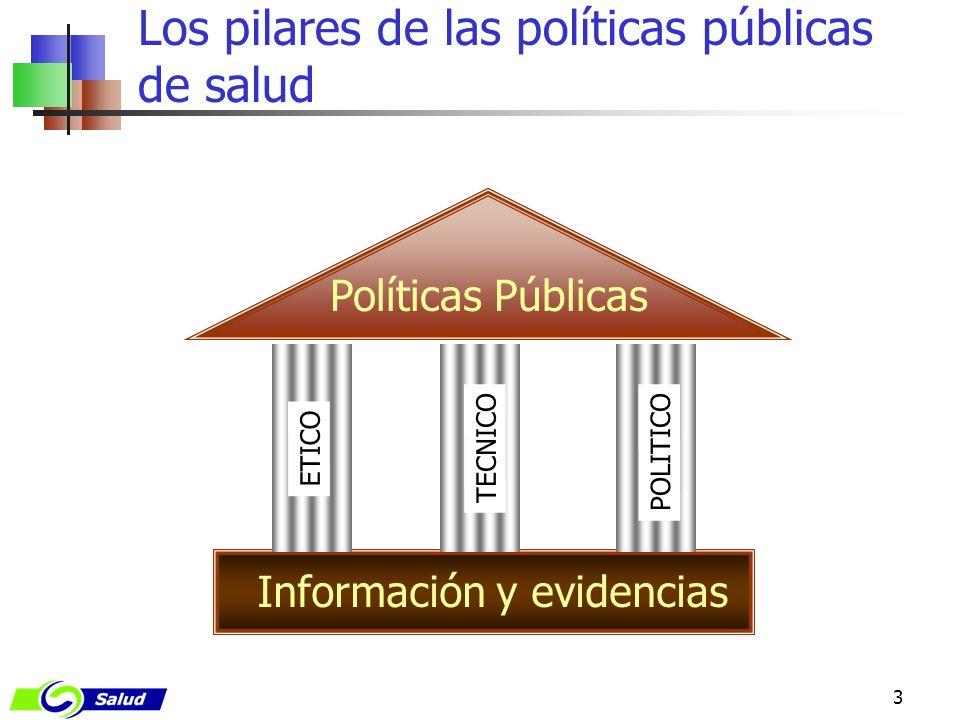 3 Los pilares de las políticas públicas de salud Políticas Públicas Información y evidencias ETICO TECNICO POLITICO